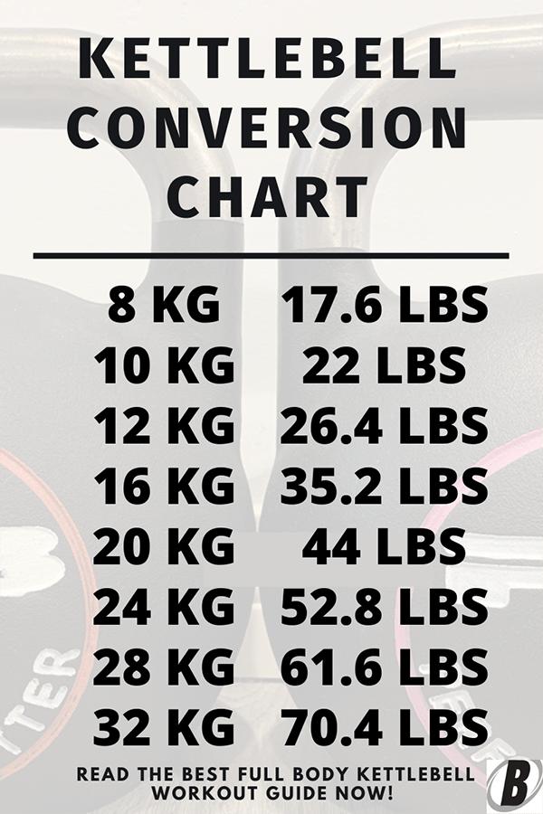 Kettlebell conversion chart